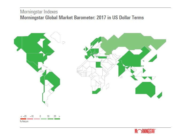 Markedsbarometer Morningstar dollar