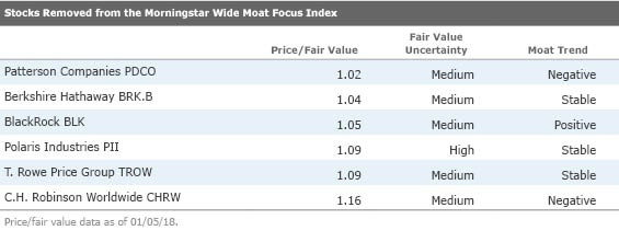the table below lists the 10 cheapest stocks in the index ranked by pricefair value the median stock in the wide moat focus index is trading at a