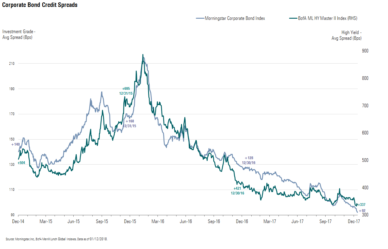 Corporate Credit Spreads Trading in Tightest Decile of Historical Range