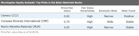 31 Undervalued Stocks | Morningstar