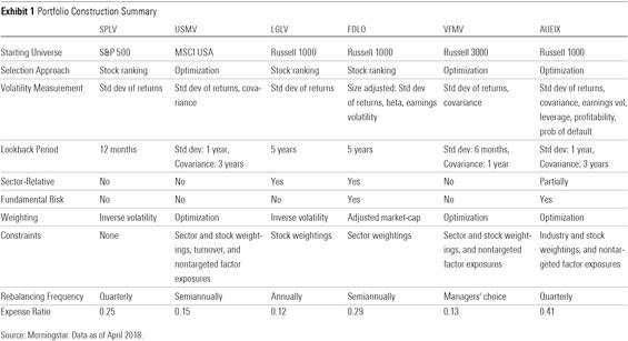 A framework for evaluating low-volatility funds | Alex Bryan