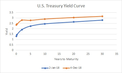 example of a normal fyield curve becoming an inverted yield curve