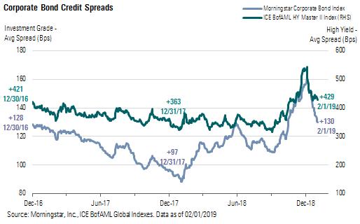 highest yielding investment grade corporate bonds
