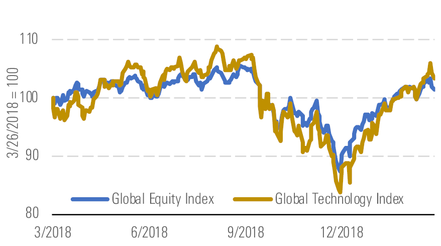 Tech stocks have outperformed the global markets