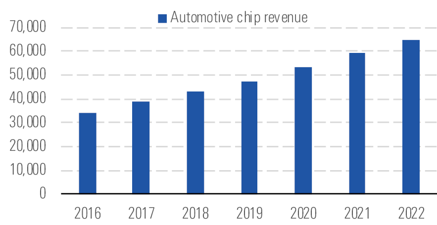 We see no signs of automotive chip revenue slowing down