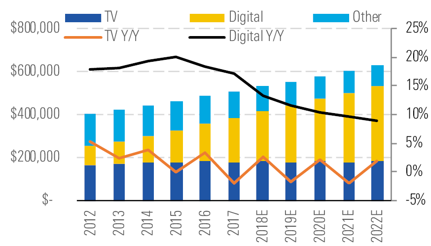 Digital advertising growth continues to outpace traditional