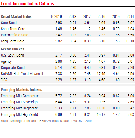 First-Quarter 2019 Fixed-Income Index Overview: Falling
