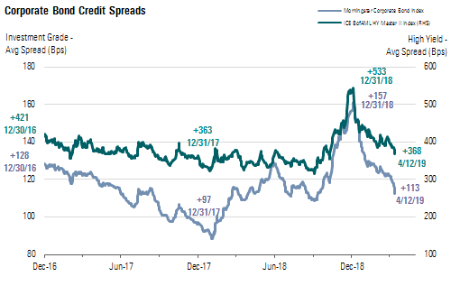 Corporate Credit Spreads Continue to Tighten