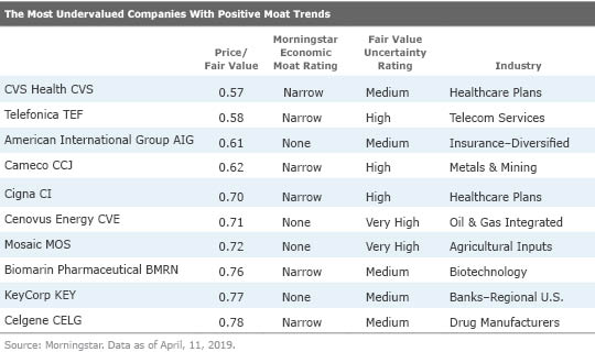 10 Promising Stocks At Fire Sale Prices Morningstar