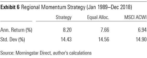 Two Strategies That Might Work for Tactical Allocation