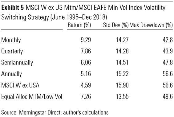 A Momentum and Low-Volatility Switching Strategy