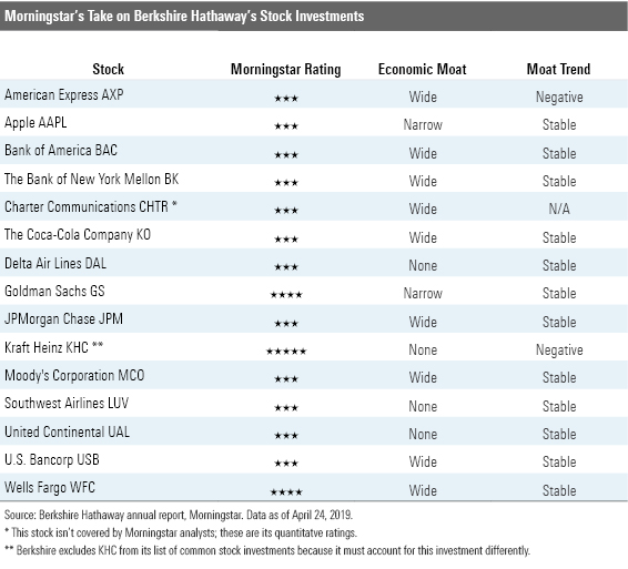 Morningstar's take on Berkshire Hathaway's stock investments