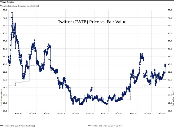 Twitter IPO Morningstar