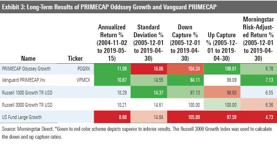 Primecap investments with high returns art as an investment book