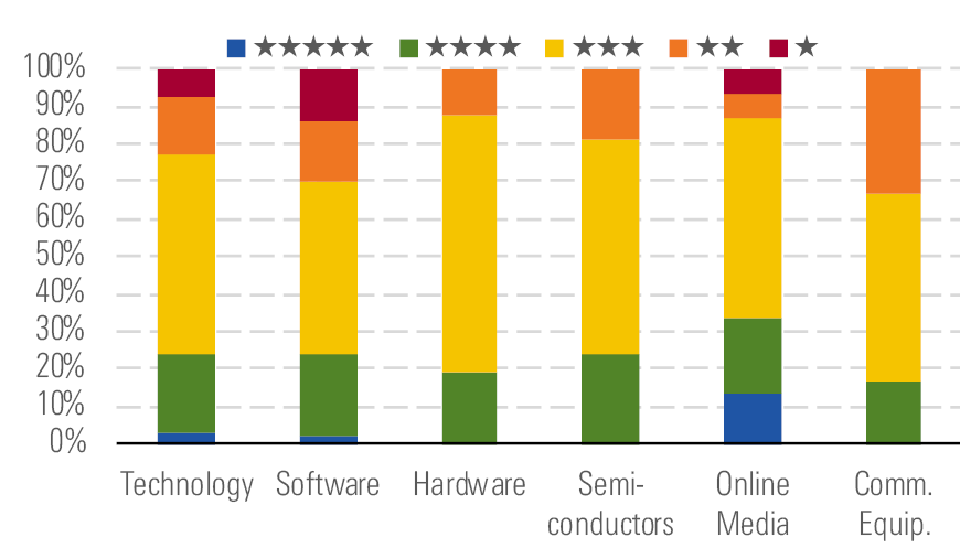 Technology: Opportunities Pepper Most Subsectors | Morningstar