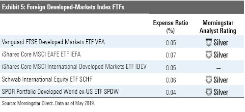 ETF Commentaries