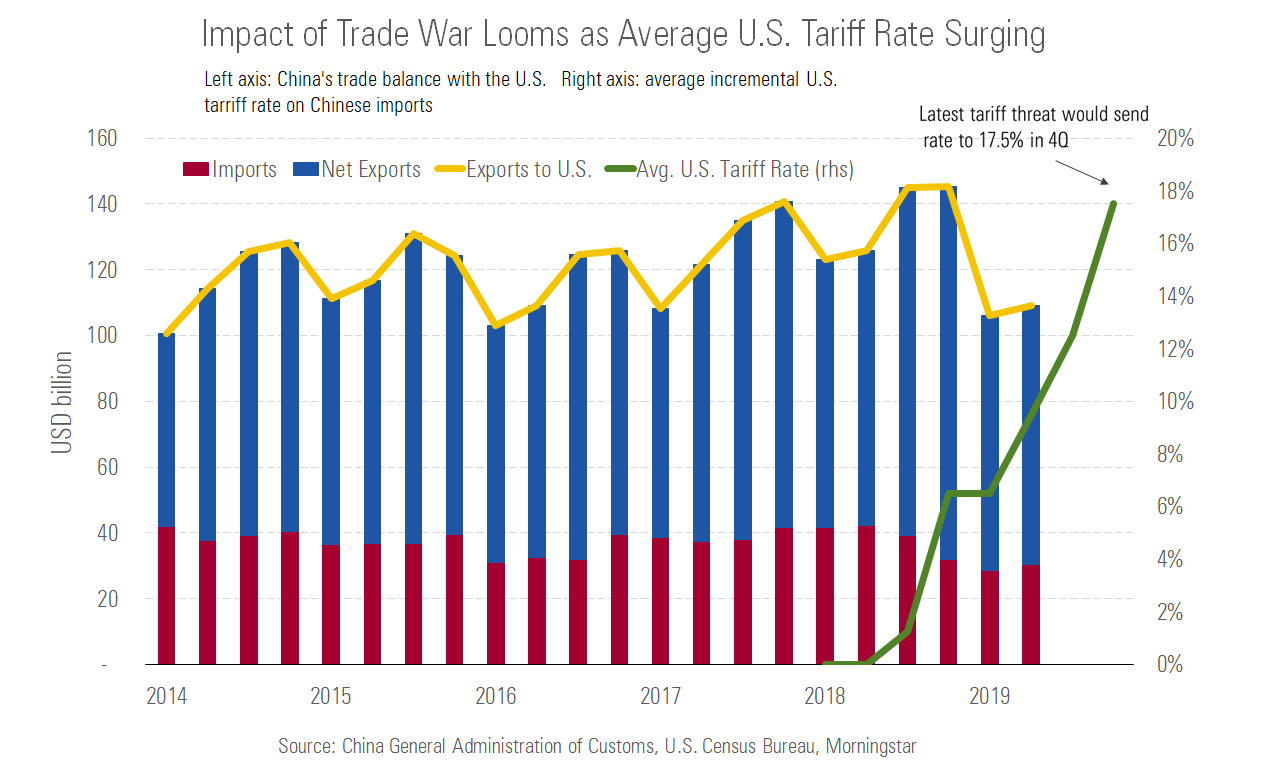 Impact of Trade War Looms