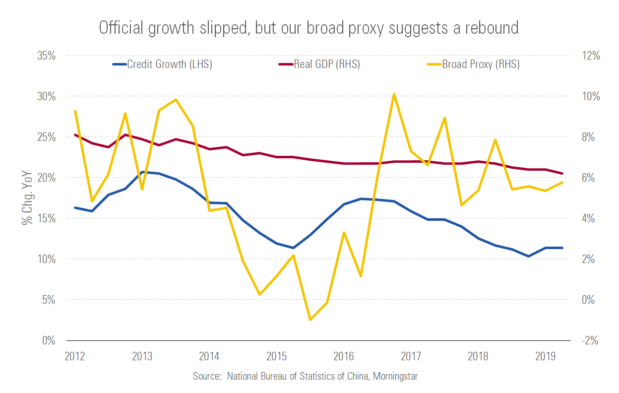 Official Growth Slipped, but China proxy suggest rebound