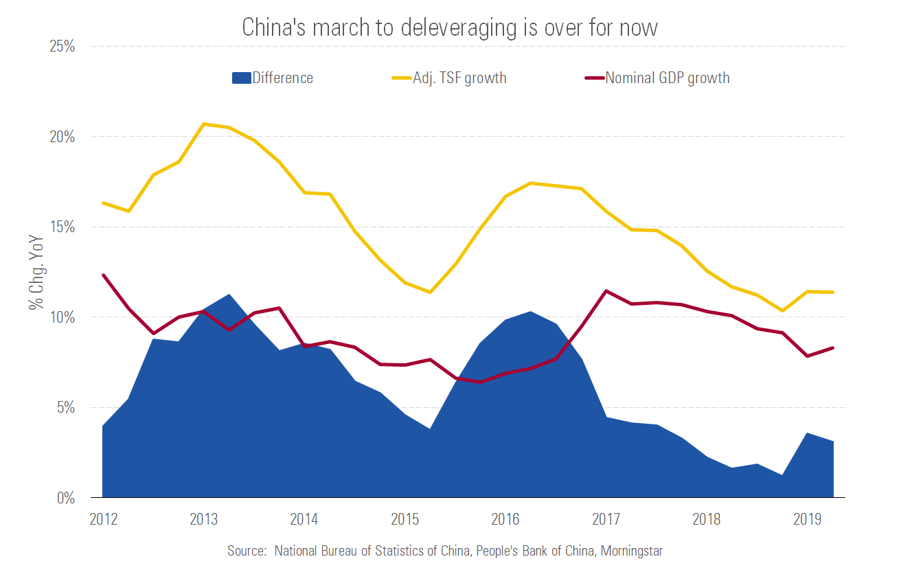 Chinas march to deleveraging is over for now