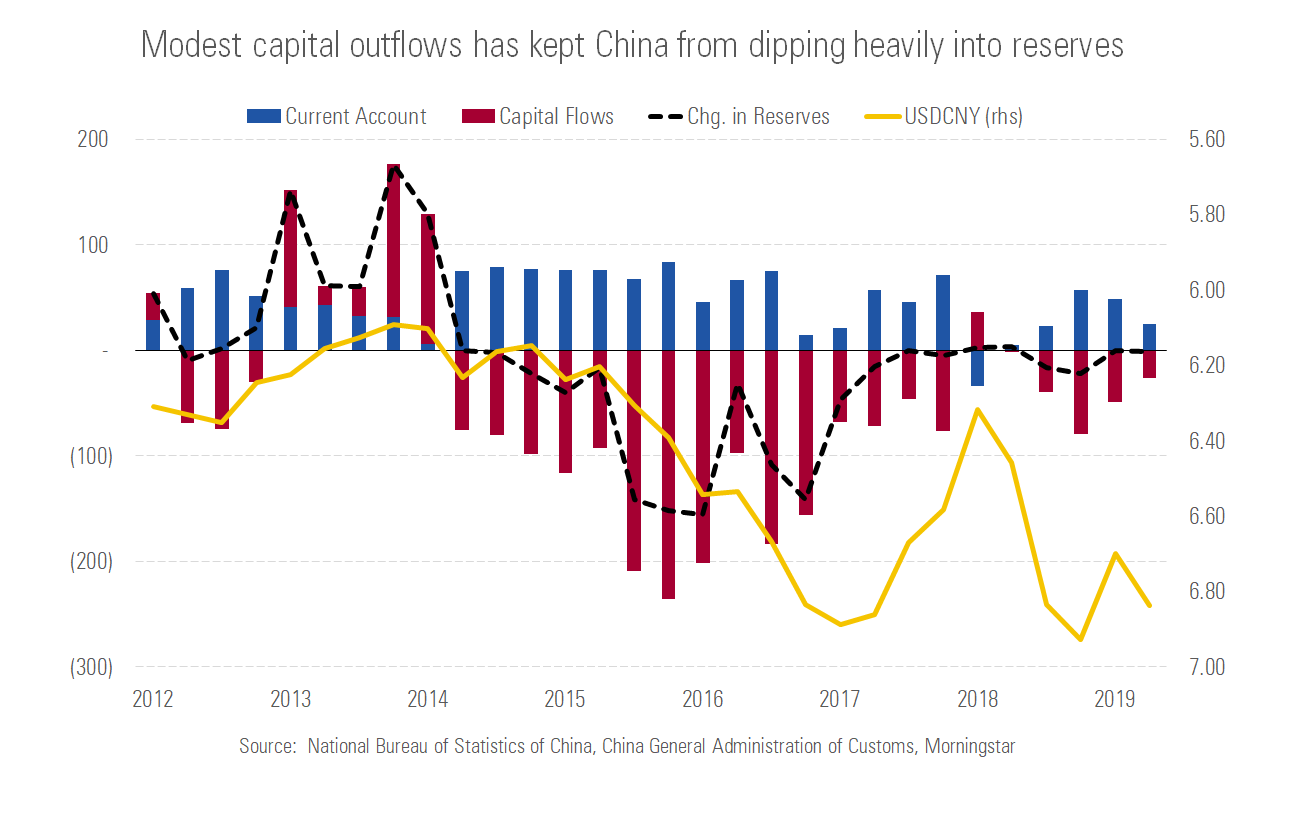Modest capital outflows has kept China from dipping into reserves