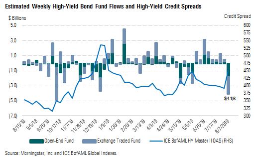 Volatility Returns With a Vengeance | Morningstar