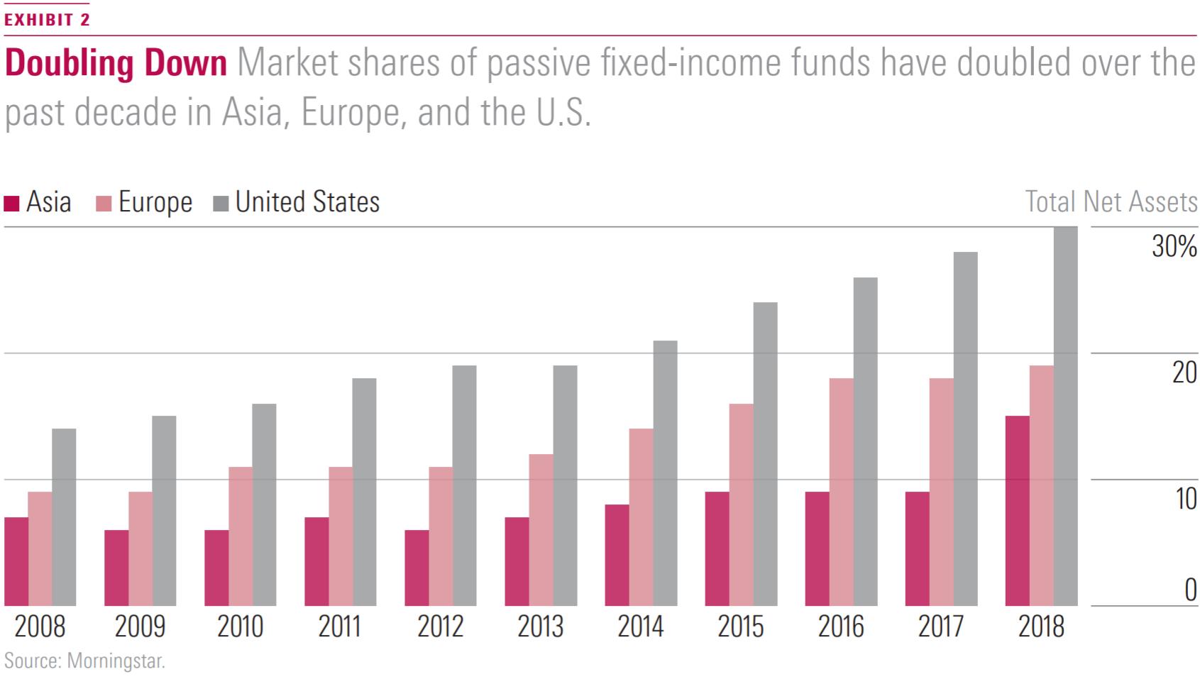Utviklingen i markedsandel indekserte rentefond