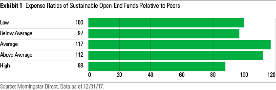 ESG costs