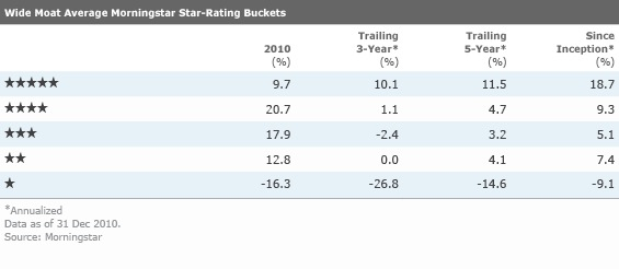 Our Stock Star Rating Report Card | Morningstar